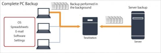Bảng giá và thông sỗ kỹ thuật NAS BUFFALO TeraStation 3200 3