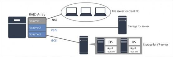Bảng giá và thông sỗ kỹ thuật NAS BUFFALO TeraStation 3200 5