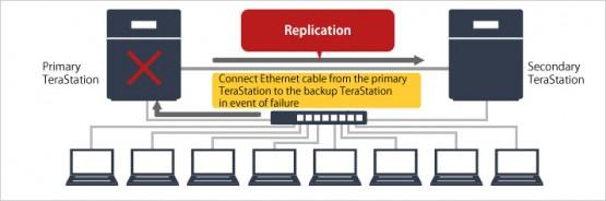 Bảng giá và thông sỗ kỹ thuật NAS BUFFALO TeraStation 3200 7