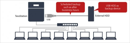 Bảng giá và thông sỗ kỹ thuật NAS BUFFALO TeraStation 3200 8