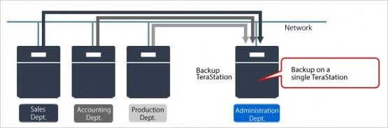 Bảng giá và thông sỗ kỹ thuật NAS BUFFALO TeraStation 3200 9