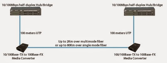 Bảng báo giá bán Gigabit ethernet SFP media converter quang