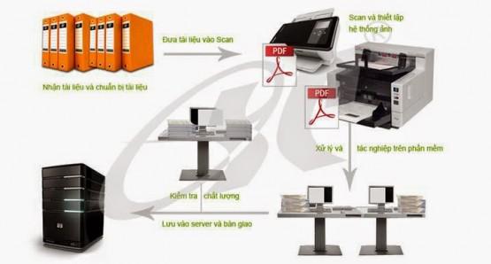 Những tiêu chí đánh giá để mua một chiếc máy scan chất lượng tốt