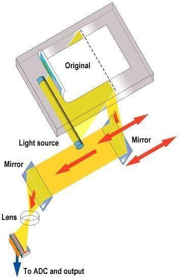 Tìm hiểu cấu tạo và nguyên lý hoạt động của máy scan 1