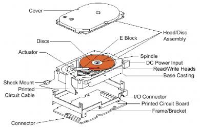 Mainboard, Ổ cứng, HDD, Ram, Card mạng máy chủ server IBM 1