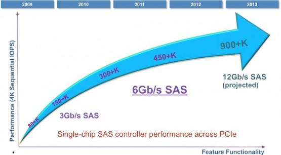 Mainboard, Ổ cứng, HDD, Ram, Card mạng máy chủ server IBM 6