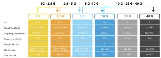 Dây cáp mạng CAT8 là gì - Nhu cầu sử dụng cáp CAT8 trong hệ thống mạng 1
