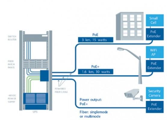 Công nghệ cấp nguồn qua cáp sợi quang cho hệ thống camera 1