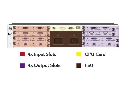 Bộ điều khiển màn hình ghép modular ma trận 8x8 HMX-2000 1