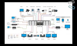 Bộ điều khiển màn hình ghép modular ma trận 8x8 HMX-2000 2