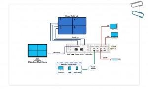 Bộ điều khiển, bộ ghép, thiết bị ghép màn hình Videowall 8 màn hình DB2000 1